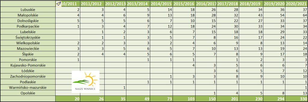 tabela lata 2010 2020 1